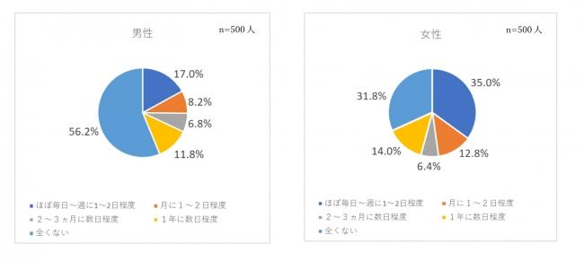 ビオフェルミン製薬株式会社調査データ
